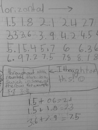 "This one was not so much focused on the patterns of numbers increasing or decreasing, but instead found that if you switched the whole number and tenths, the number would also be hit by a multiple of 0.3. Interesting to figure out why that works and when that doesn't work. They left REALLY excited to keep working on this one. How much do I love the ""I thought of this!"" next to it!"